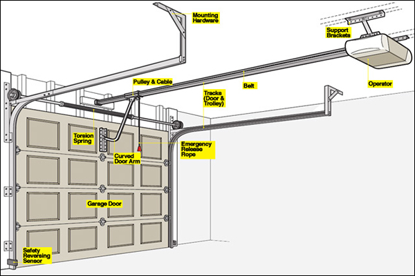 How a garage door opener works nask doors for Drive through garage door